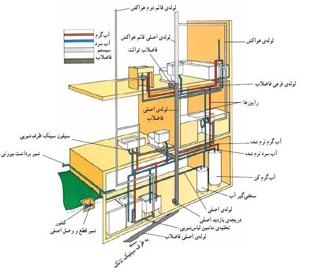 انواع لوله کشی ساختمان