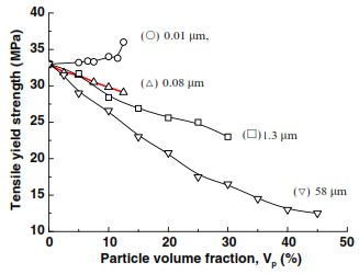 شکل 1 : اثر اندازه ذرات کربنات کلسیم بر تنش تسلیم کامپوزیت های پلی پروپیلن حاوی کربنات کلسیم