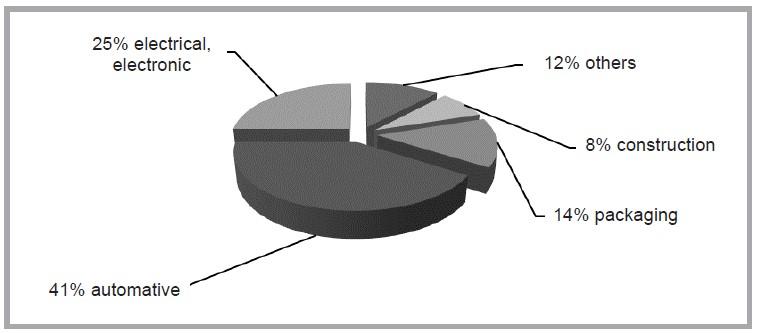 نمودار 3) بازار جهانی پلی آمید ها