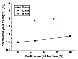 شکل 2: اثر اندازه ذرات سیلیکا بر تنش تسلیم کامپوزیت های پلی آمید6 حاوی سیلیکا