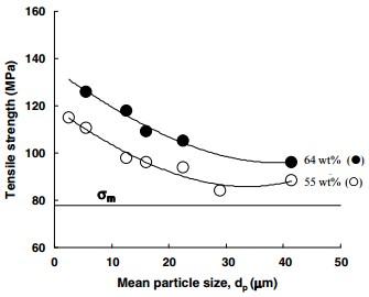 شکل 3 : اثر اندازه ذرات سیلیکا بر استحکام کشش کامپوزیت های اپوکسی پر شده با 64 و 55 درصد وزنی سیلیکا