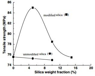 شکل 5 : استحکام کشش نانو کامپوزیت های نایلون 6 پر شده با ذرات سیلیس