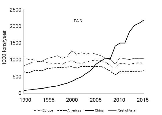نمودار2) میزان مصرف PA6 از سال 2015-1990