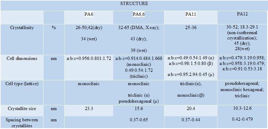 جدول 2) خواص گرید های مختلف پلی آمید