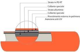 ساختار لوله PERT