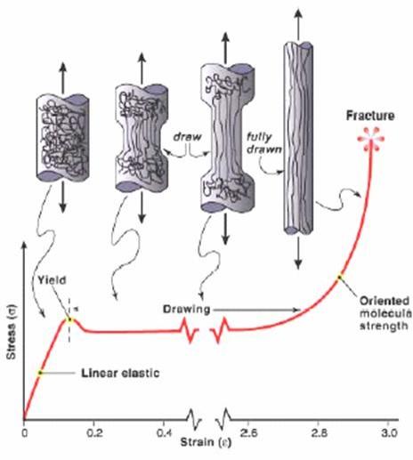 شکل(3): تغییرات زنجیره های پلیمر تحت آزمون کشش