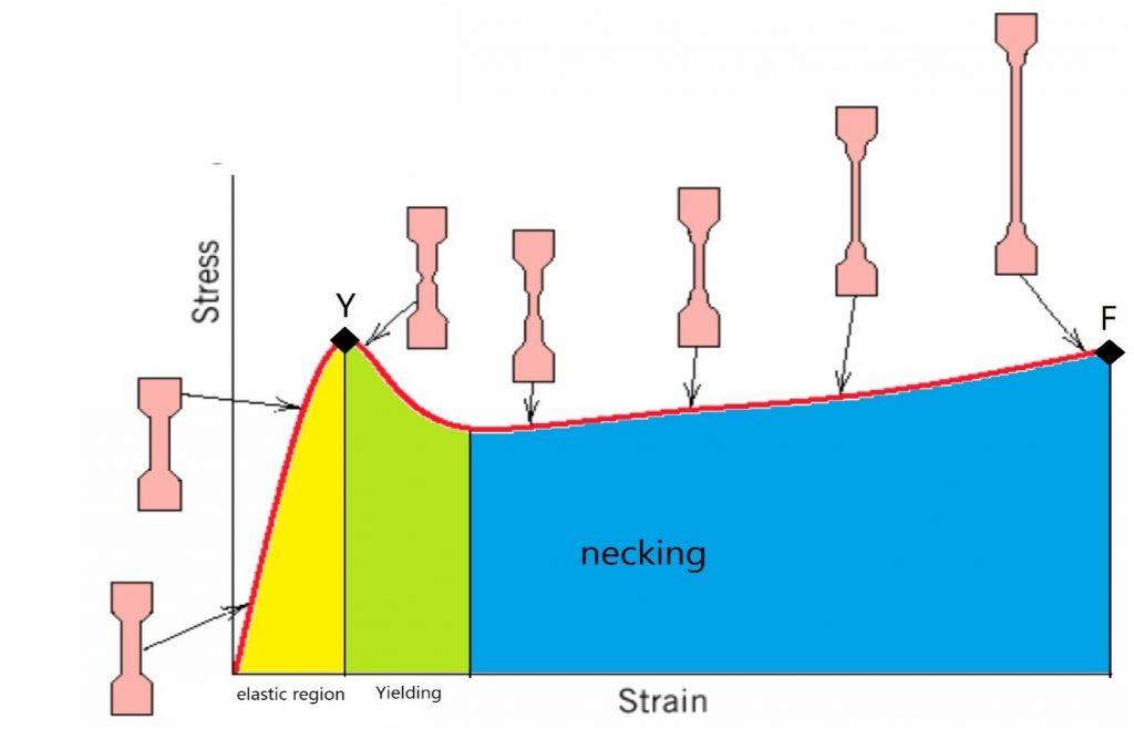 شکل (2): نمودار شماتیک تنش-کرنش نمونه پلیمری