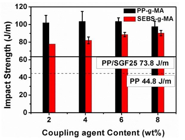 ضربه پذیری PP/SGF با حضور عامل اتصال دهنده