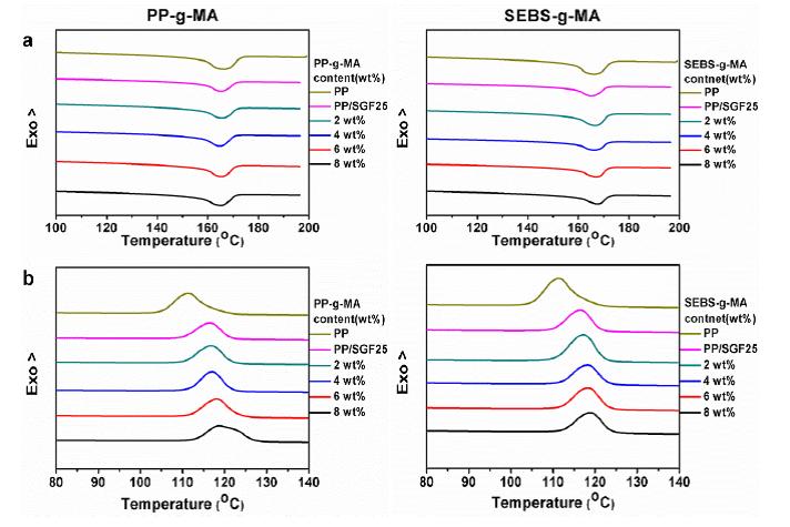 منحنی های DSC برای رفتار های ذوب و رفتار های بلورینگی کامپوزیت PP/SGF