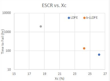 شکل4: نمودار ESCR و وزن مولکولی