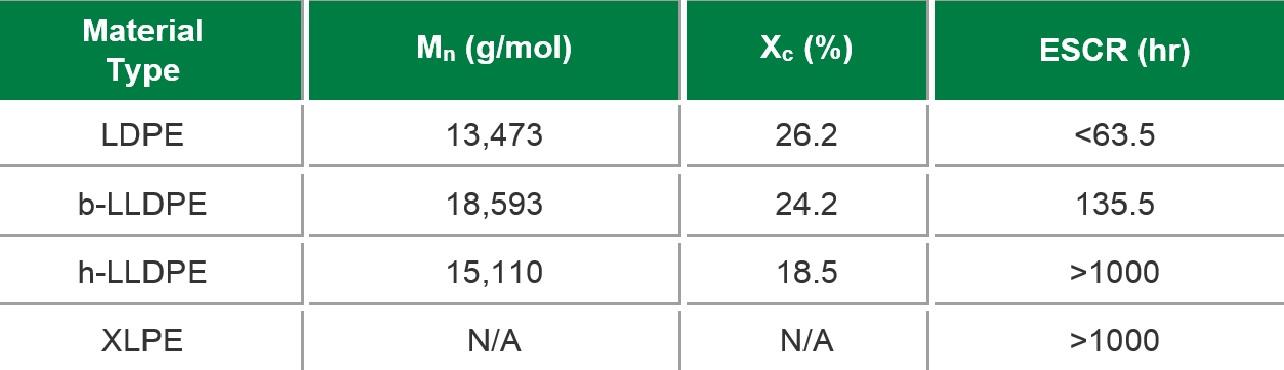 بررسی دو عامل وزن مولکولی و درصد بلورینگی روی ESCR پلی اتیلن
