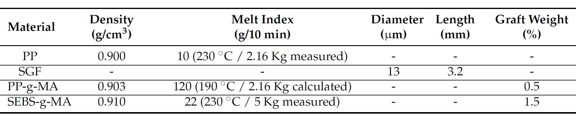 خواص مکانیکی ماتریس و رشته و عوامل اتصال دهنده PP/SGF