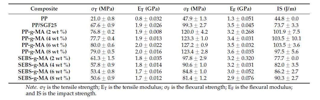 مقایسه خواص PP و کامپوزیت PP/SGF در حضور عوامل اتصال دهنده