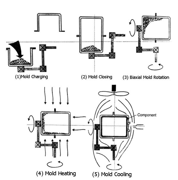 ساز و کار روش قالب گیری چرخشی
