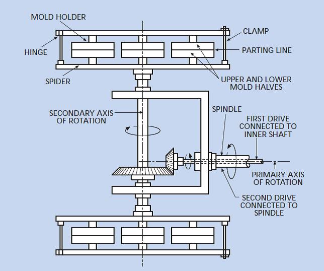 شماتیک سیستم صفحات عمودی استفاده شده در شکل دهی چرخشی