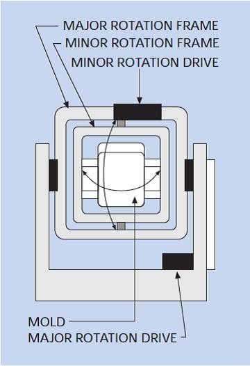 ماشین های مورد استفاده در قالب گیری چرخشی