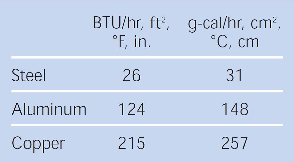 هدایت حرارتی فلزهای مورد استفاده در قالب های چرخشی