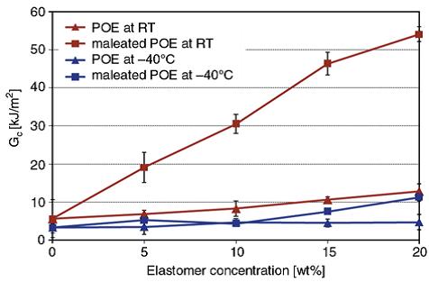 تاثیر محتوای الاستومری روی Gc نانوکامپوزیت های PA6/PP چقرمه شده با لاستیک
