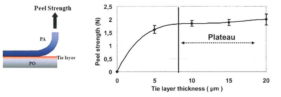 میزان استحکام چسبندگی بین لایه ها نسبت به ضخامت چسب
