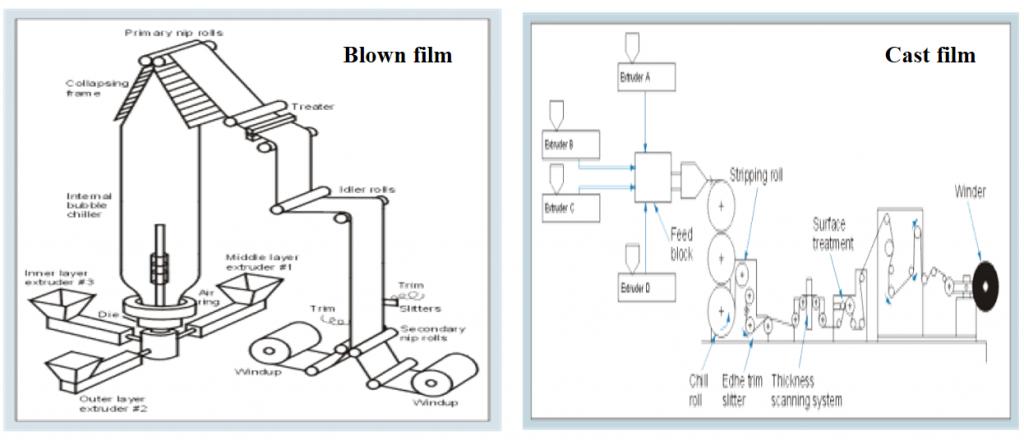 روش های تولید فیلم چندلایه در فرایند کواکستروژن