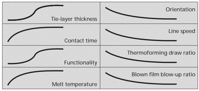 تغییرات چسبندگی با پارامترهای مختلف