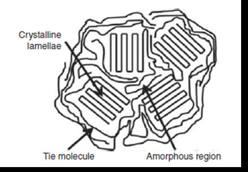 نمایش نقاط آمورف (بی نظم) و کریستال در یک پلیمر