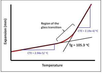 منطقه انتقال شیشه ای در روش TMA