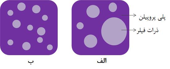 مقایسه کامپاندPP/فیلر الف) قبل از افزودن گرافت (عدم پخش یکنواخت و کلوخه شدن فیلر)، و ب) بعد از افزودن گرافت (پخش بهتر و یکنواخت تر فیلر)