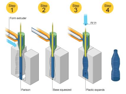 مراحل قالب گیری دمشی اکستروژن