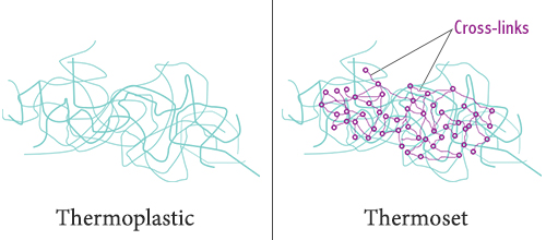 ترموپلاستیک و ترموست