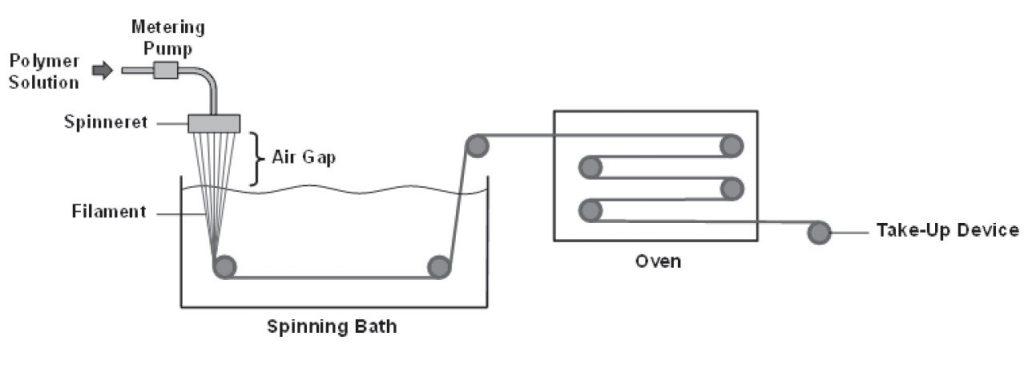 شماتیک فرایند ژل ریسی
