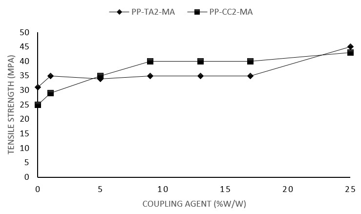 حداکثر استحکام کششی کامپاندهای PP حاوی 40 درصد وزنی کربنات کلسیم و تالک با PP-g-MA به عنوان سازگارکننده