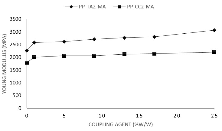 مدول (E) کامپاندهای PP حاوی 40 درصد وزنی کربنات کلسیم و تالک با PP-g-MA به عنوان سازگارکننده