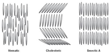 فازهای نماتیک، کلستریک و اسمتیک بلورهای مایع