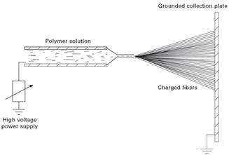 شماتیک فرایند ریسندگی الکتریکی