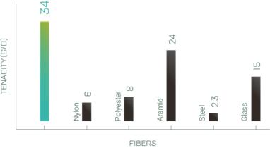 مقایسه استحکام الیاف اسپکترا با سایر الیاف