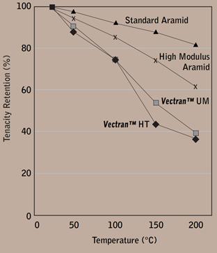 مقایسه حفظ استحکام الیاف وکتران در دماهای بالا با الیاف آرامید