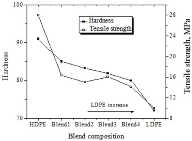 اثر مخلوط HDPE و LDPE بر روی سختی