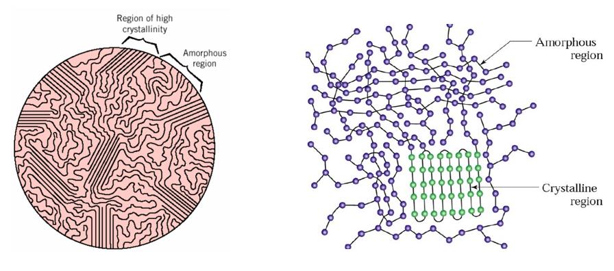 شماتیک ساختار یک پلیمر شبه کریستال