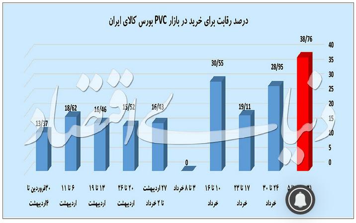 درصد رقابت برای خرید در بازار PVC