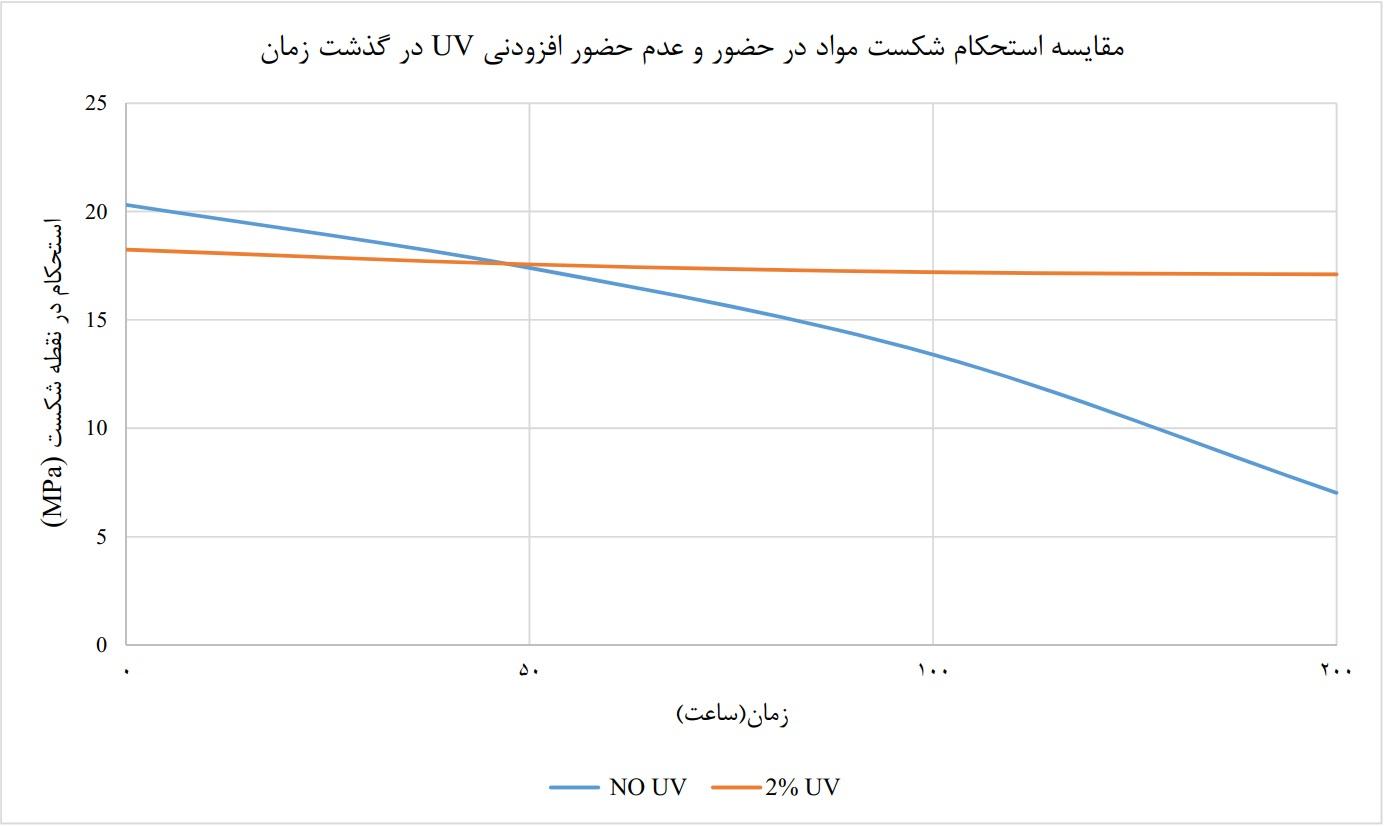 مقایسه استحکام شکست مواد در حضور و عدم حضور افزودنی UV در گذشت زمان