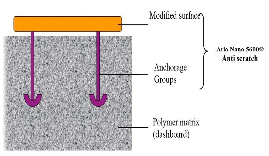 مکانیسم کاهش میزان خش پذیری محصولات پایه PP