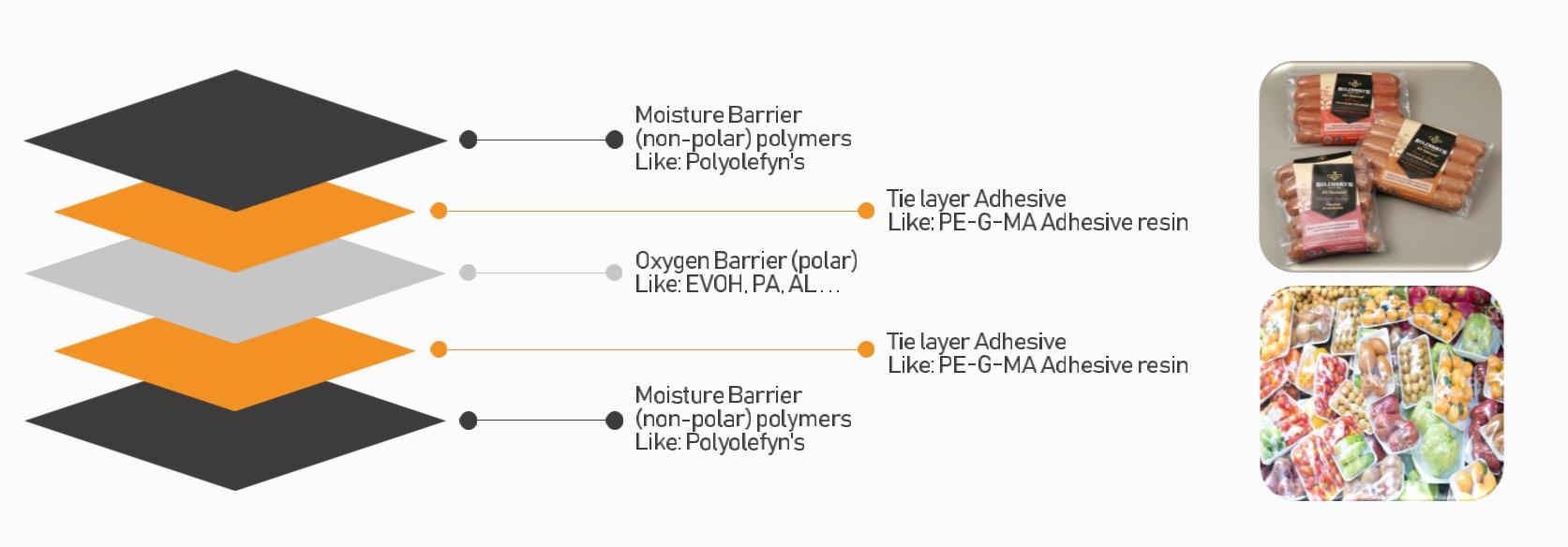 نقش چسب در بسته بندی های چند لایه