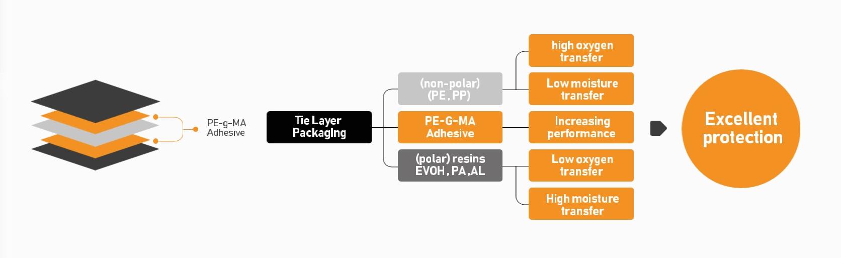 چسب های بین لایه ای PE-g-MA